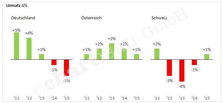Excel to go Skalierung