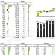 Sales Dashboard nach Hichert IBCS