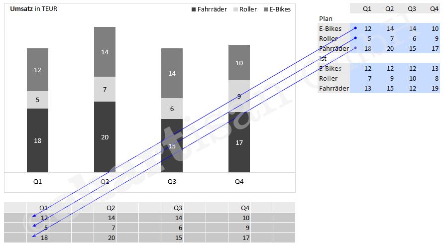 Template: Schrittweise zum Säulendiagramm mit Doppelstapel