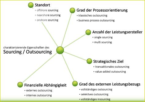Merkmale von Outsourcing, Blogpost über externes Controlling