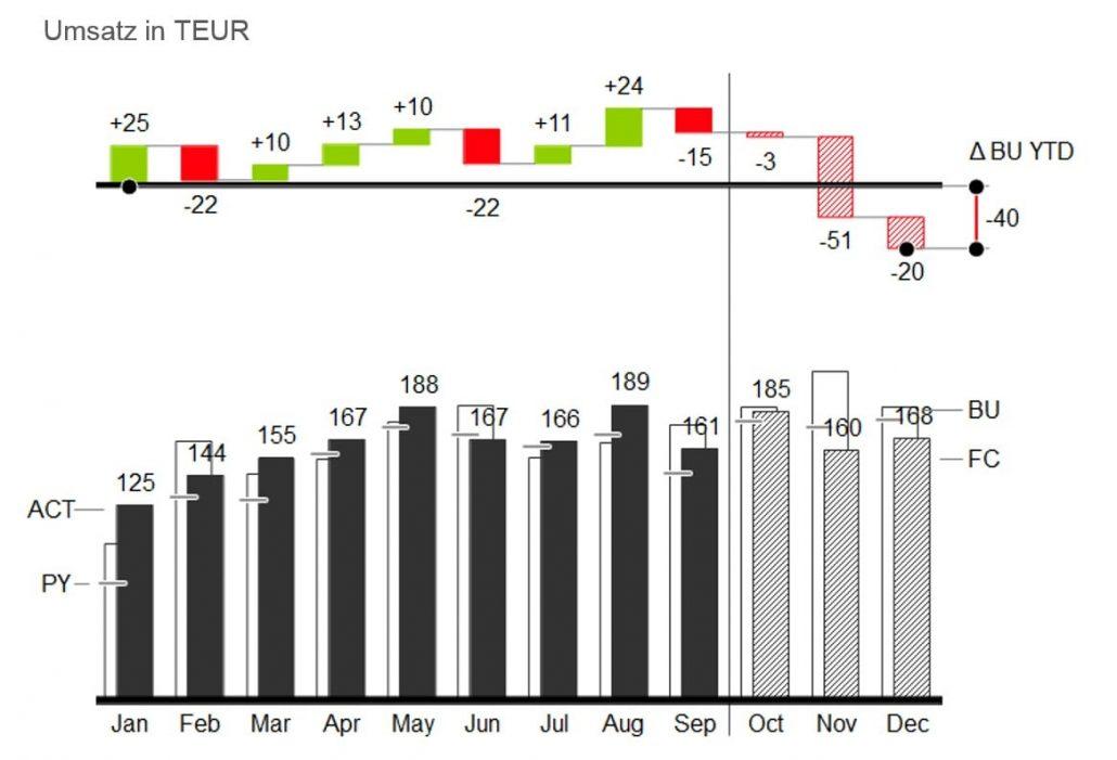14-10-13 Blogpost 2-min Balkendiagramm mit Abweichungsdiagramm