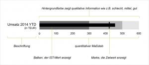 Struktur Bullet Graph