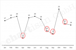 Datenbeschriftungen überlagern sich oft mit Diagramm Linien