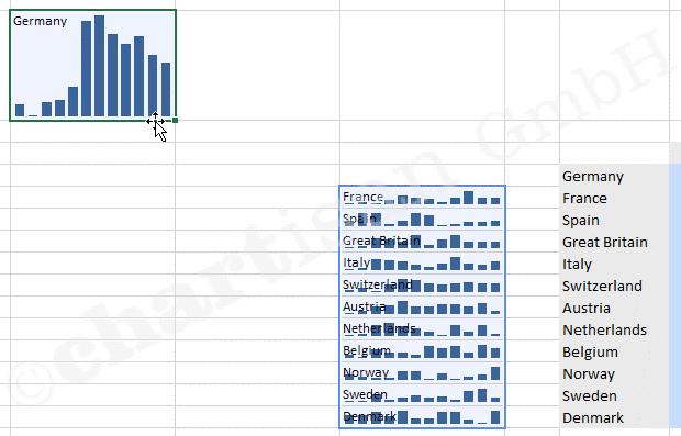 Small Multiples aus Excel Sparklines strukturieren