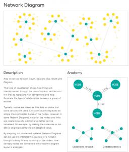 datavizcatalogue: network diagram