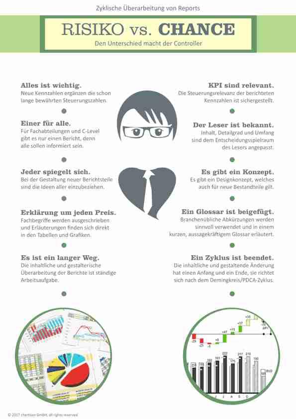 Poster der Controller macht den Unterschied in der Datenvisualisierung und im Reporting