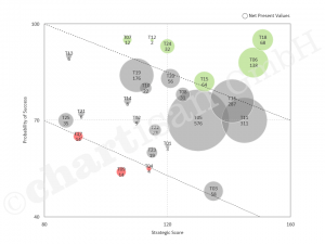Bubble Chart umgesetzt als Excel Template