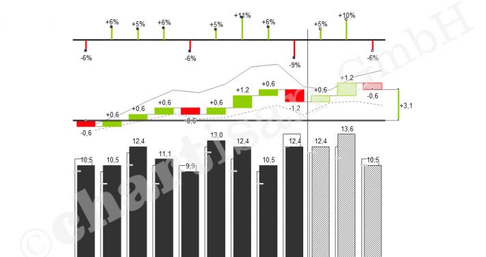Plan-Ist-Darstellung mit verschiedenen Abweichungsanalysen
