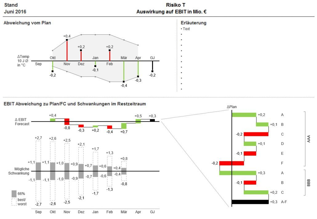 Diagramm Template zur Analyse in Excel realisiert