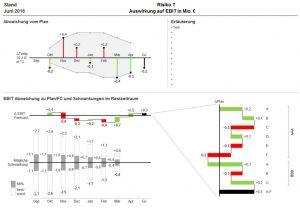 Diagramm Template zur Analyse in Excel realisiert
