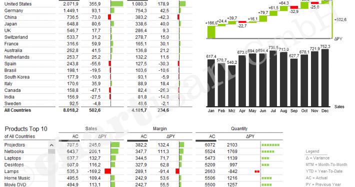 Sales Dashboard als automatisiertes Excel Template umgesetzt